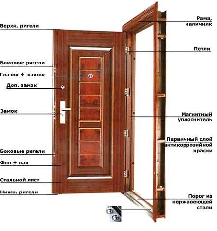 дверь металлическая для наружной установки